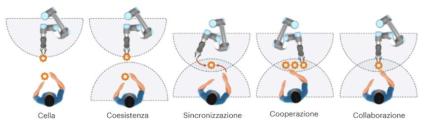Uomo/Robot
